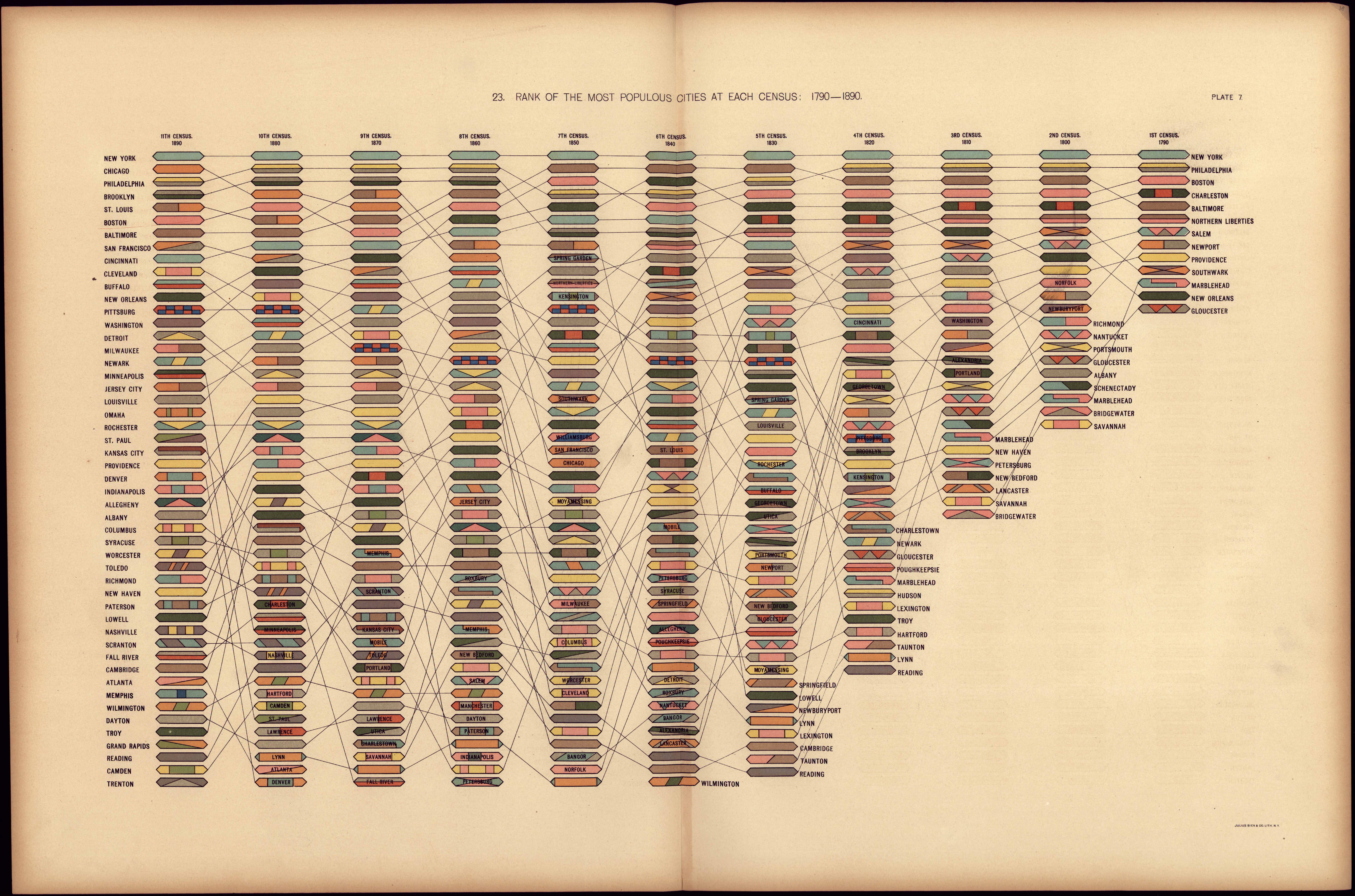 Rank of the most populous cities at each census: 1790-1890 visualized through a tree map.