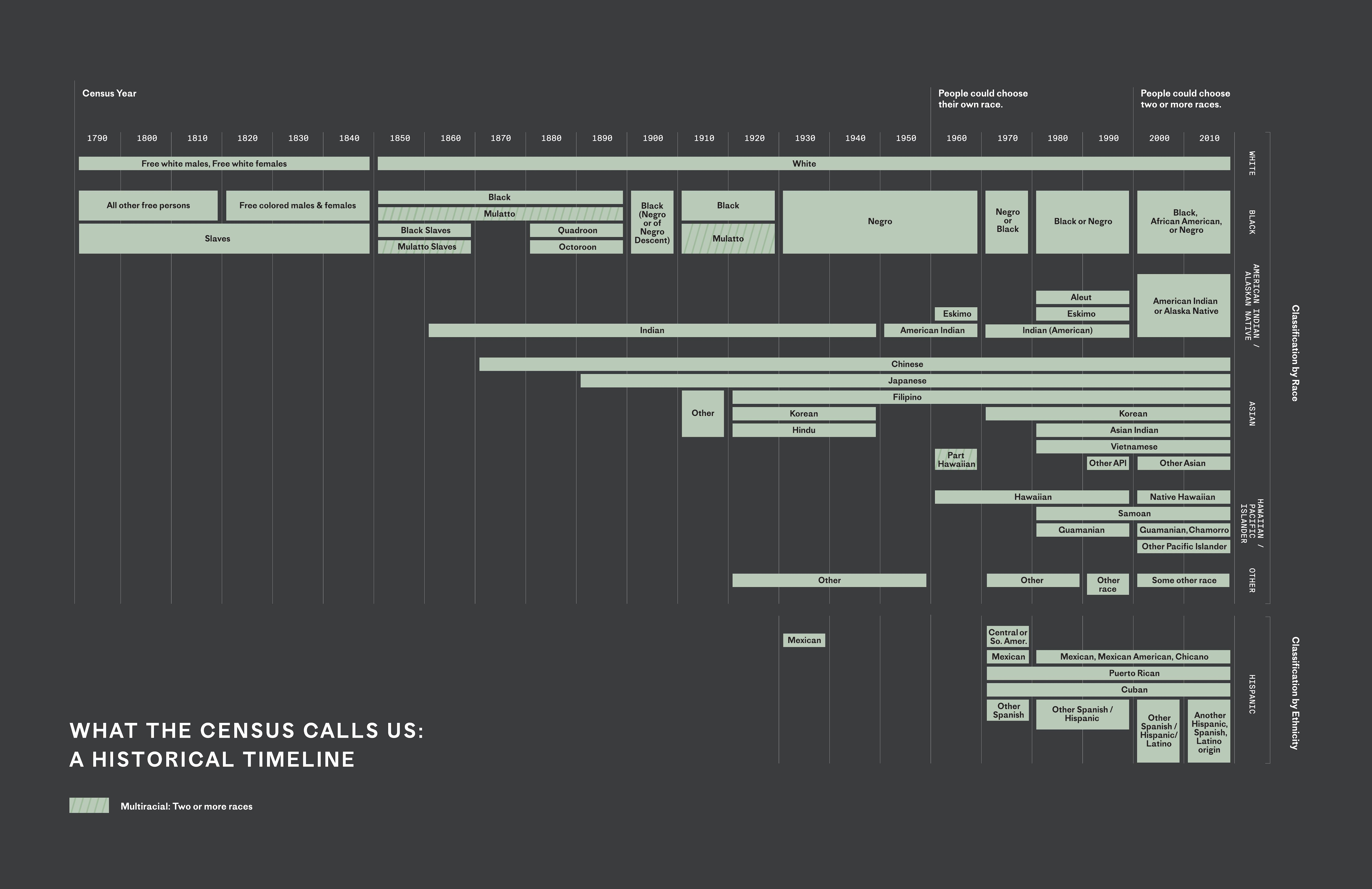Timeline of racial categories included in the census.