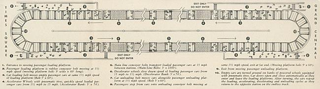 グランドセントラルとタイムズスクエア間の提案されたコンベヤシャトルのoverhead瞰図。 車に出入りする乗客を表示します。