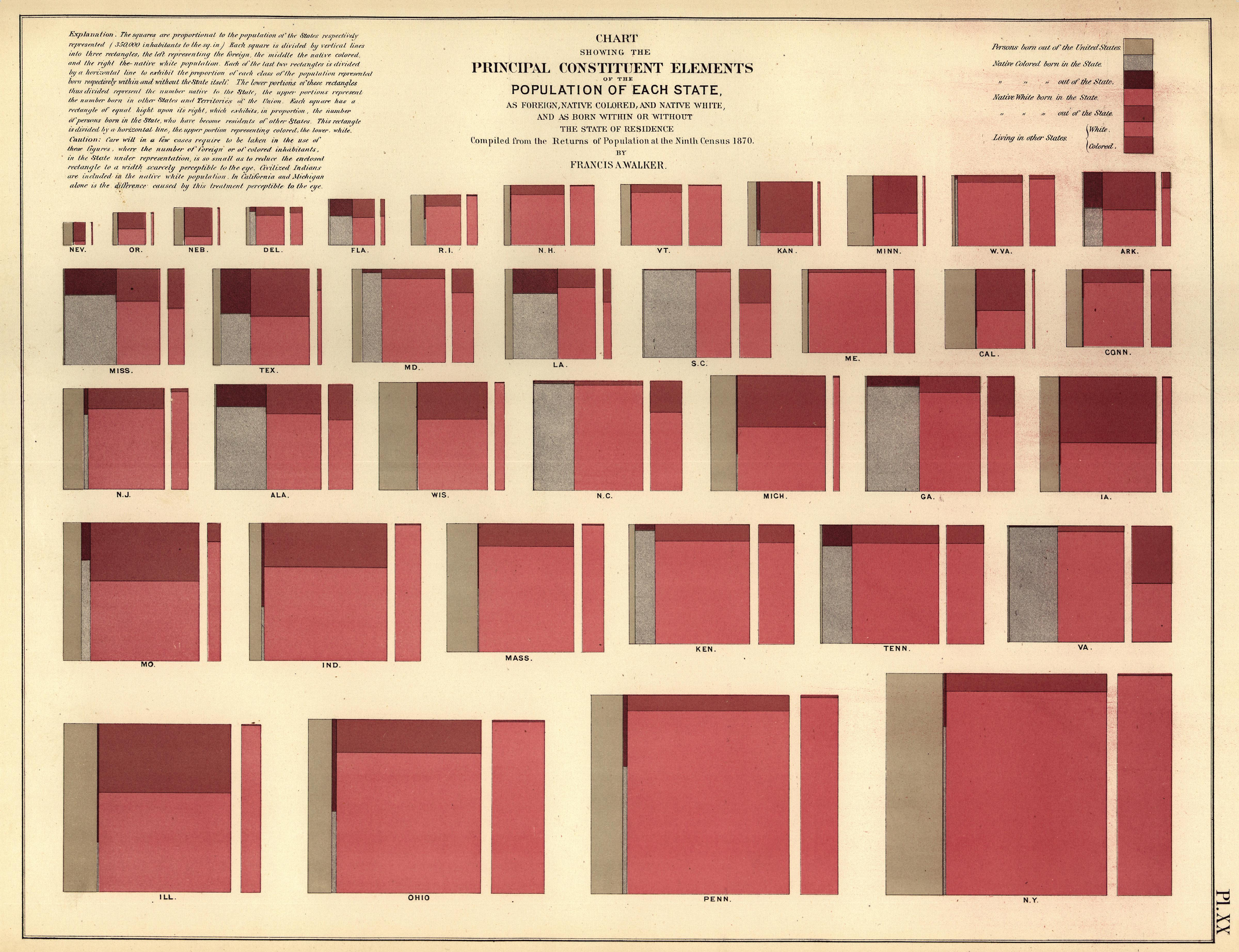 Chart Showing the Principal Constituent Elements of the Population of Each State, 1870